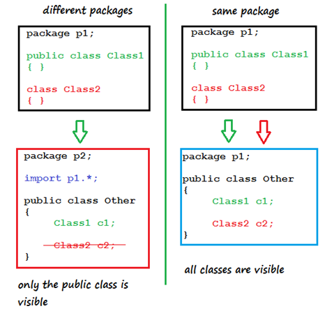Java Class Access Modifiers