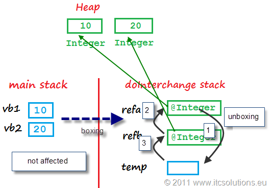 Interchange with Integer references - doInterchange2