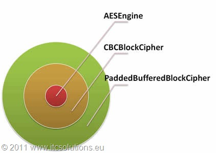 Classes needed to define AES instance in CBC mode with padding in Bouncy Castle API