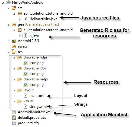 The structure of the Android Project in Eclipse