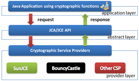 Java Cryptography Architecture Overview