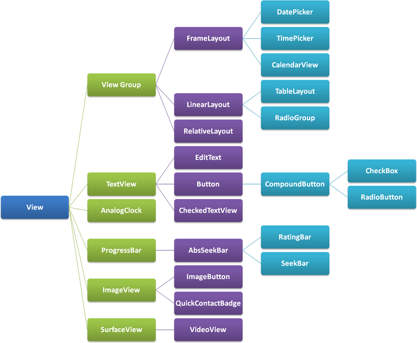 Part_of__Android_View_Hierarchy.png (837×689)