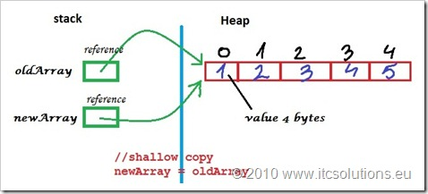 Array Shallow Copy in Java