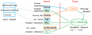 Stack & Heap values for the Call Stack example