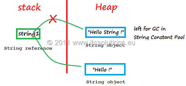 String is Immutable