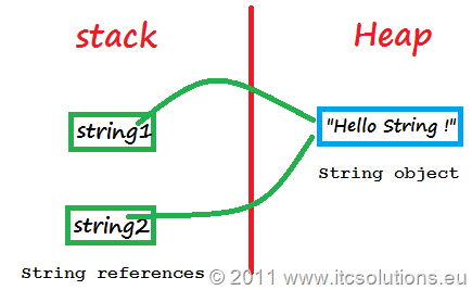 Equal String References