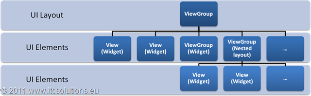 Architecture of Android User Interface Components Architecture