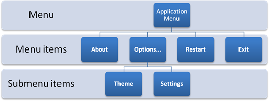 The structure of the Android Menu